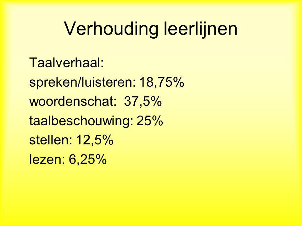 Verhouding leerlijnen Taalverhaal: spreken/luisteren: 18,75% woordenschat: 37,5% taalbeschouwing: 25% stellen: 12,5% lezen: 6,25%