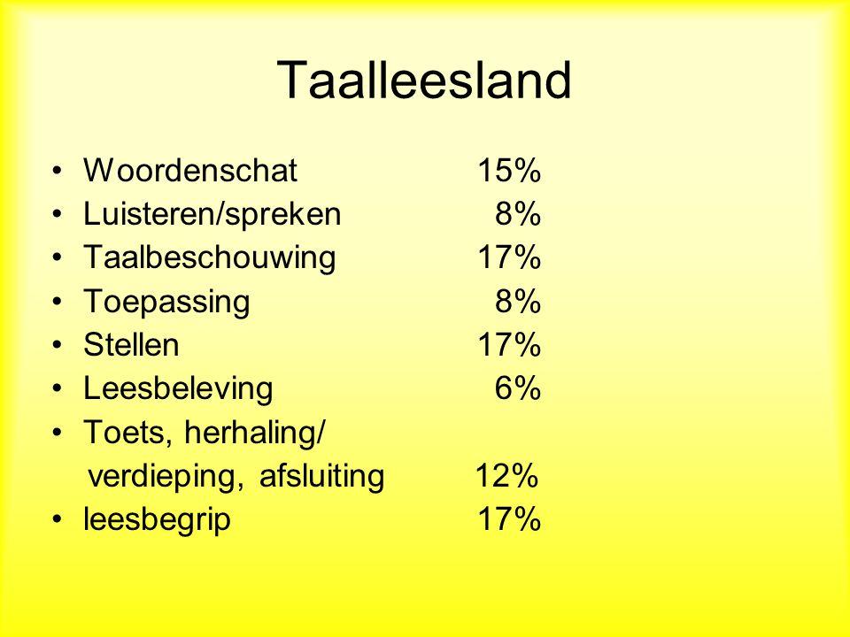 Taalleesland Woordenschat15% Luisteren/spreken 8% Taalbeschouwing17% Toepassing 8% Stellen17% Leesbeleving 6% Toets, herhaling/ verdieping, afsluiting 12% leesbegrip17%
