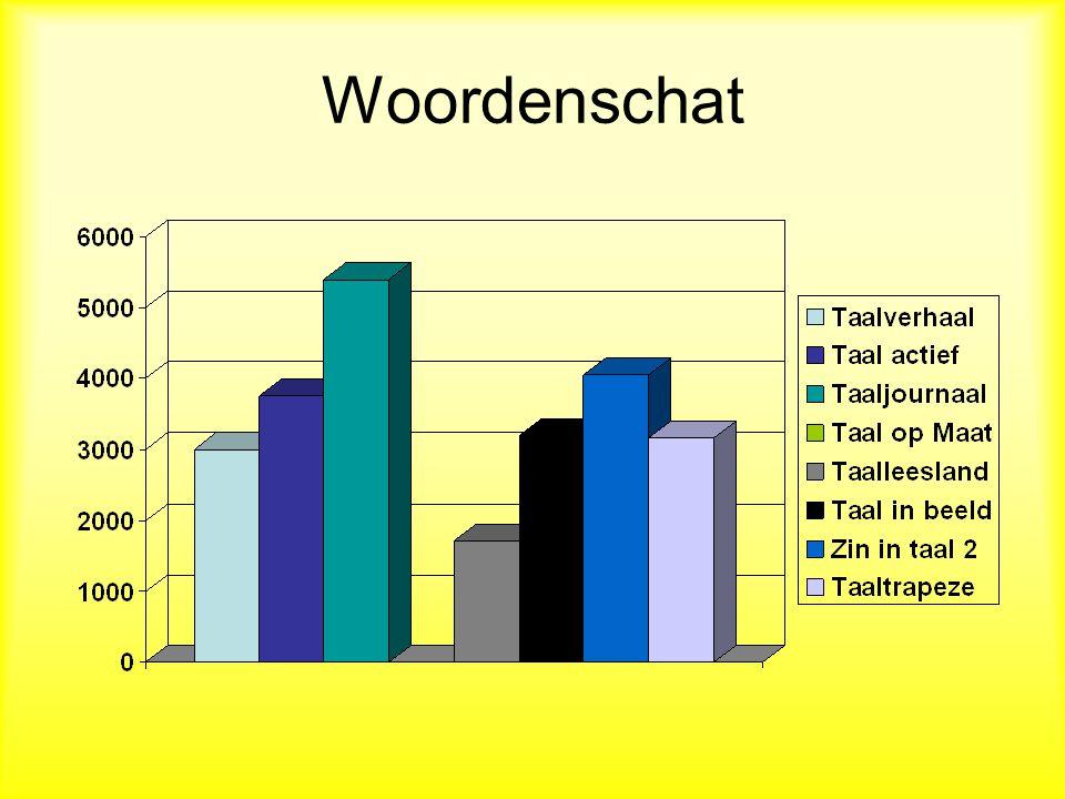 GEBRUIK PROGRAMMA'S OP 1112 SCHOLEN Bron: Inspectie van onderwijs (april 2010) Taal actief (versie 2) Taal actief (versie 3) Taaljournaal (editie 1) Taaljournaal (editie 2) Taal op maat Taal in Beeld Taalverhaal Zin in Taal (editie 1) Zin in Taal (editie 2) Taaltijd 15% 21% 6% 12% 13% 7% 6% 5% 1% 4%