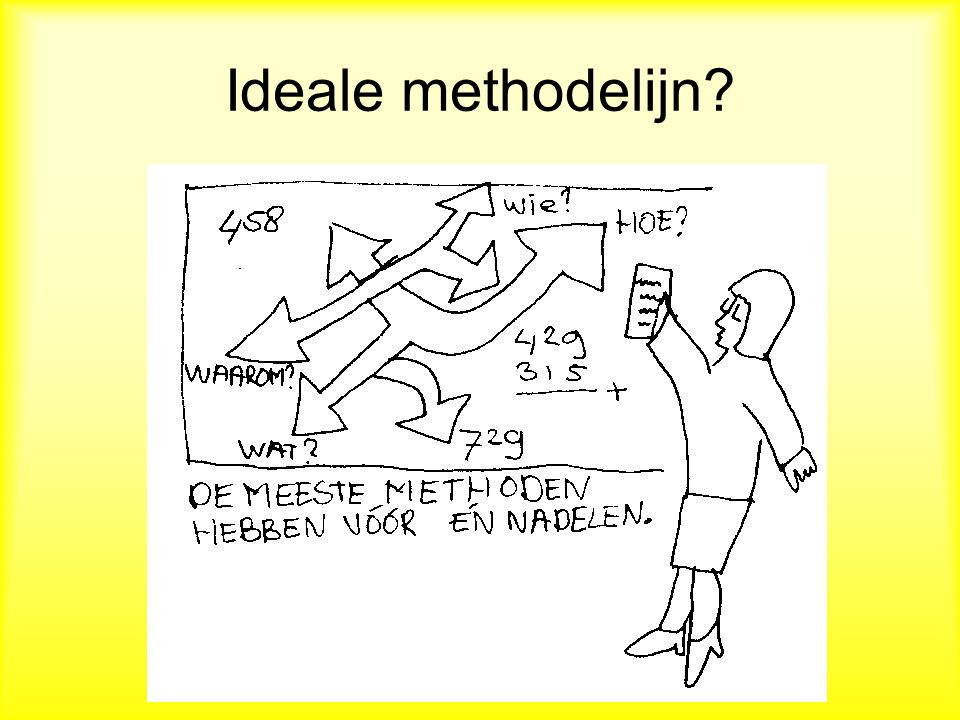 Ideale methodelijn?