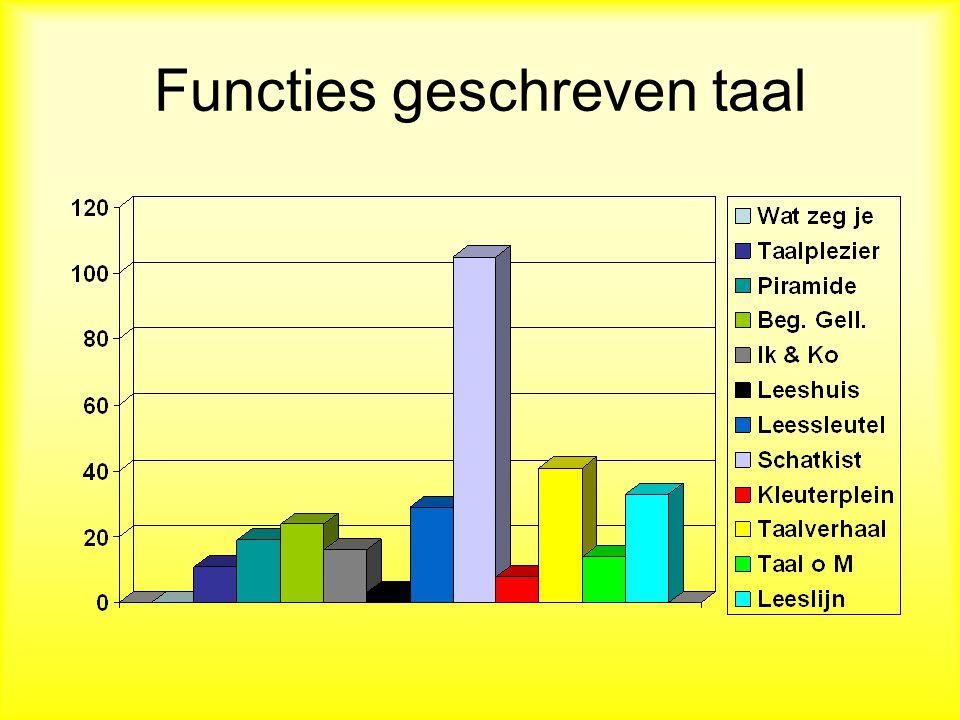 Functies geschreven taal
