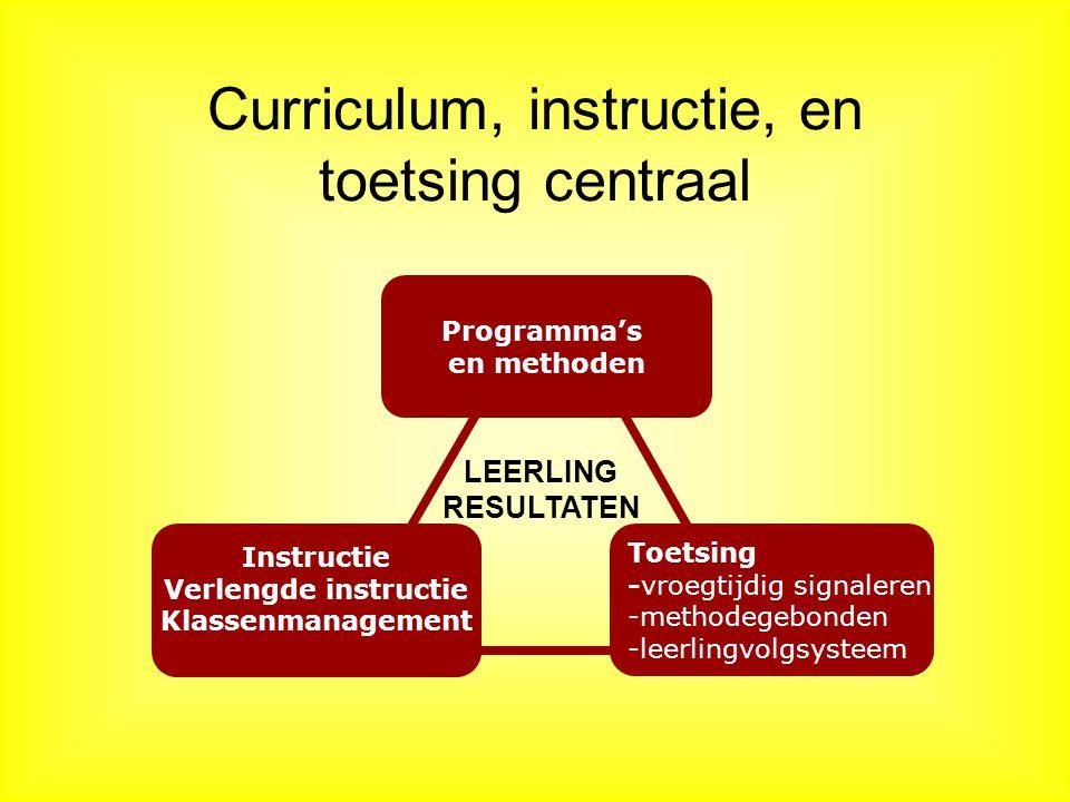 Curriculum, instructie, en toetsing centraal Instructie Verlengde instructie Klassenmanagement Toetsing -vroegtijdig signaleren -methodegebonden -leerlingvolgsysteem LEERLING RESULTATEN Programma's en methoden