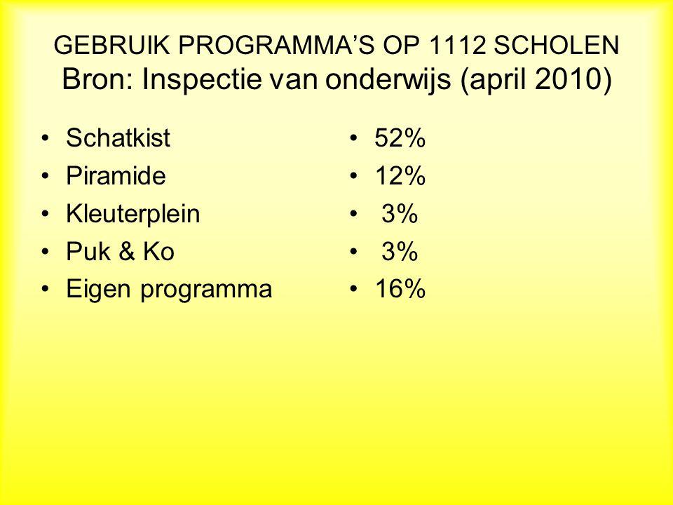 GEBRUIK PROGRAMMA'S OP 1112 SCHOLEN Bron: Inspectie van onderwijs (april 2010) Schatkist Piramide Kleuterplein Puk & Ko Eigen programma 52% 12% 3% 16%