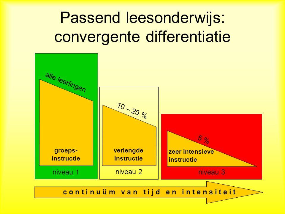 Passend leesonderwijs: convergente differentiatie groeps- instructie verlengde instructie zeer intensieve instructie niveau 1 niveau 2 niveau 3 c o n t i n u ü m v a n t i j d e n i n t e n s i t e i t alle leerlingen 10 – 20 % 5 %