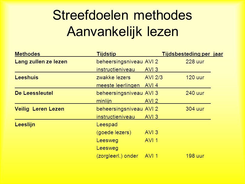 Tijd per jaar en methode (volgens Stoeldraijer)