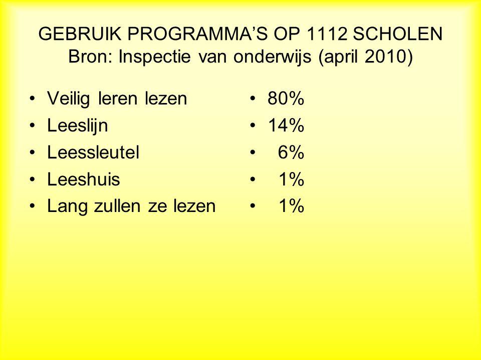 GEBRUIK PROGRAMMA'S OP 1112 SCHOLEN Bron: Inspectie van onderwijs (april 2010) Veilig leren lezen Leeslijn Leessleutel Leeshuis Lang zullen ze lezen 80% 14% 6% 1%