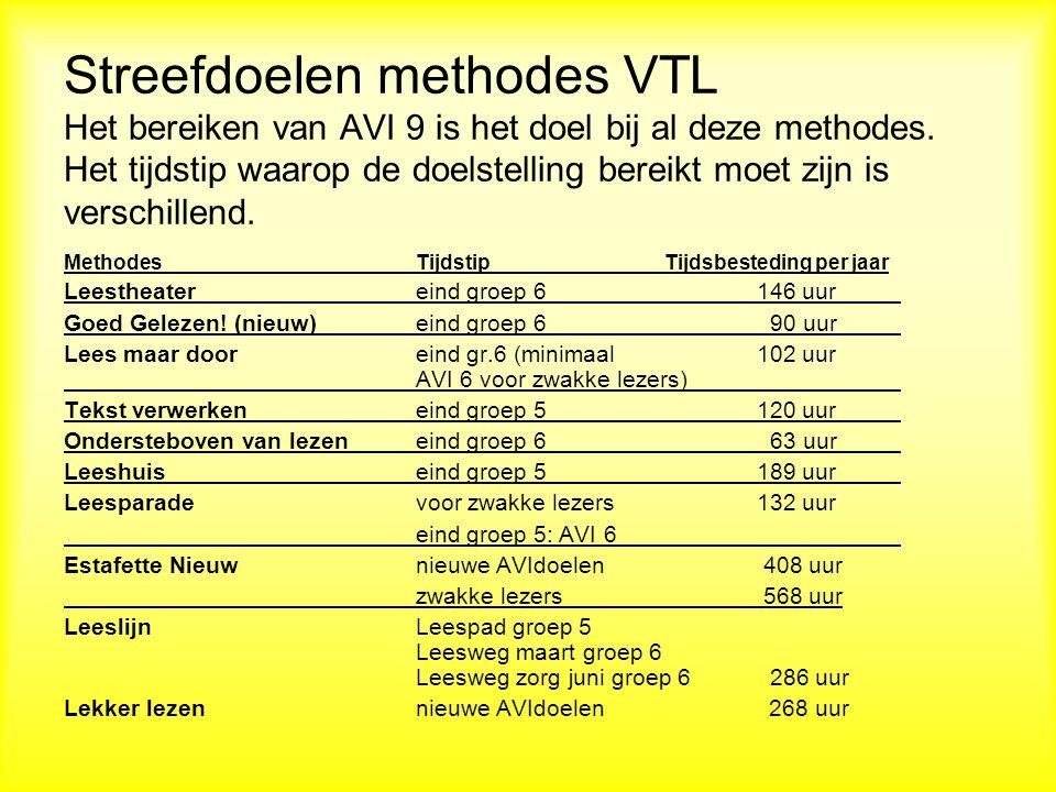 Streefdoelen methodes VTL Het bereiken van AVI 9 is het doel bij al deze methodes.