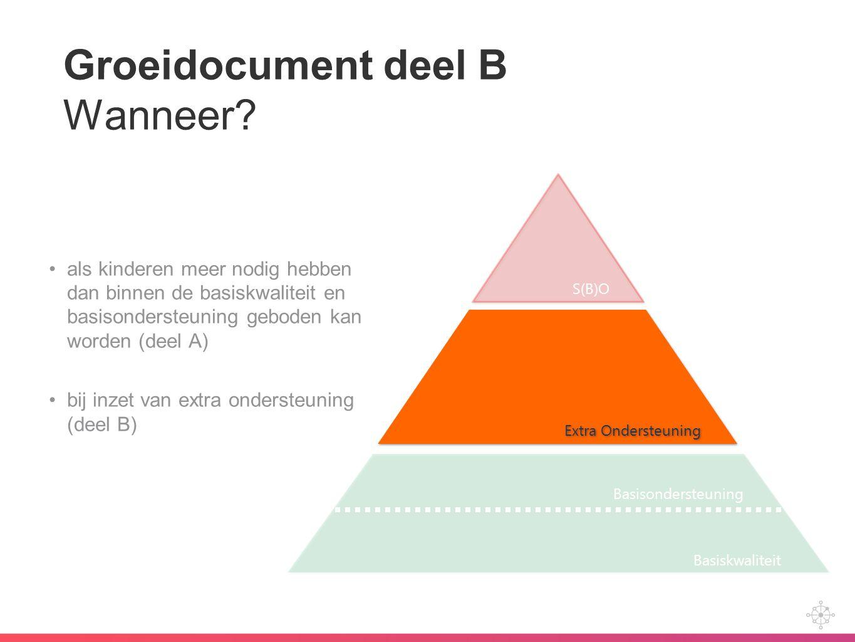 Groeidocument deel B Wanneer? als kinderen meer nodig hebben dan binnen de basiskwaliteit en basisondersteuning geboden kan worden (deel A) bij inzet