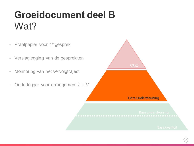 Groeidocument deel B Wat? -Praatpapier voor 1 e gesprek -Verslaglegging van de gesprekken -Monitoring van het vervolgtraject -Onderlegger voor arrange