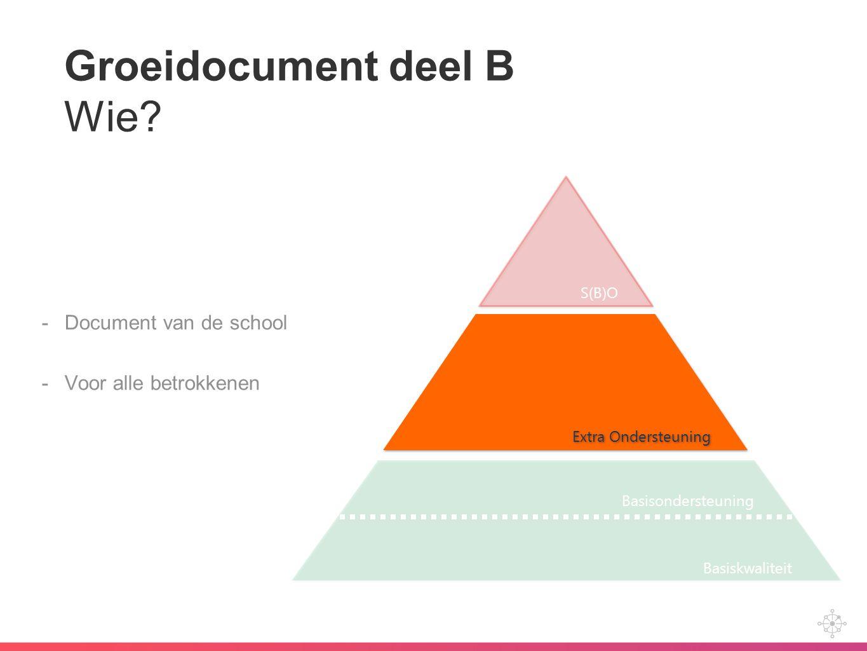 Groeidocument deel B Wie? -Document van de school -Voor alle betrokkenen Extra Ondersteuning Basiskwaliteit Basisondersteuning S(B)O