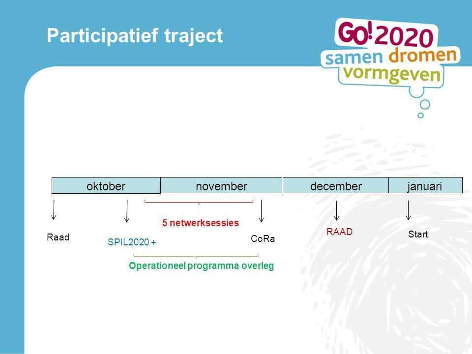 Participatief traject Raad Start oktobernovemberdecemberjanuari SPIL2020 + 5 netwerksessies CoRa RAAD Operationeel programma overleg