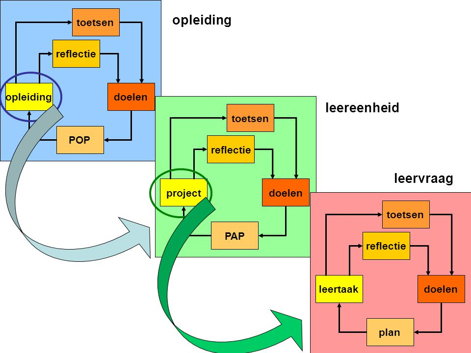 opleiding reflectie toetsen POP doelenproject reflectie toetsen PAP doelenleertaak reflectie toetsen plan doelen opleiding leereenheid leervraag