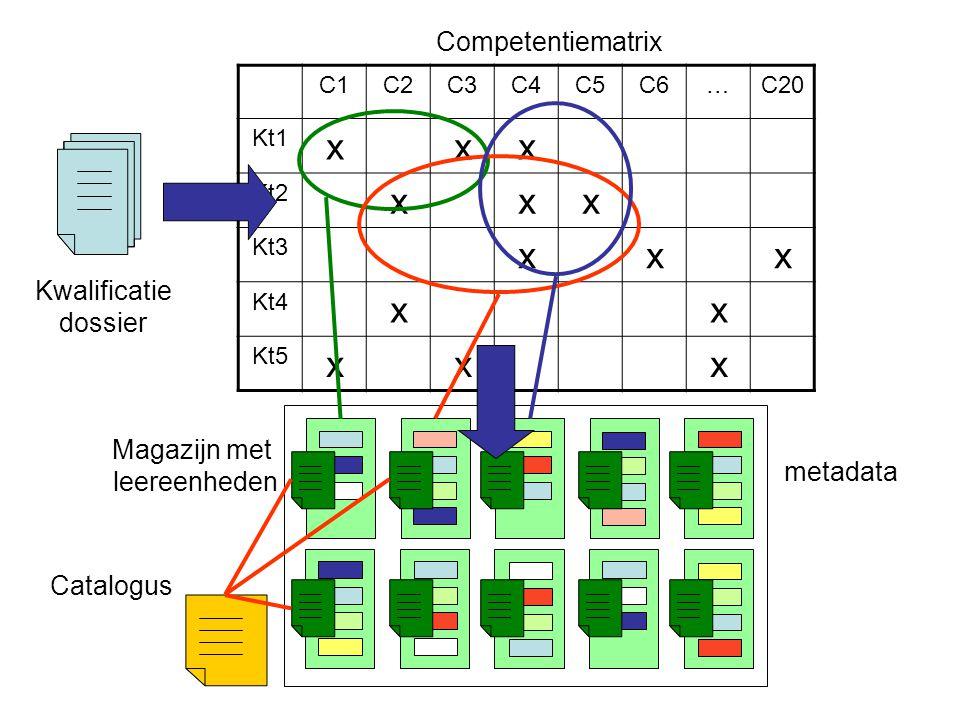 C1C2C3C4C5C6…C20 Kt1xxx Kt2xxx Kt3xxx Kt4xx Kt5xxx Competentiematrix Onderwijsaanbod Kwalificatie dossier xxKt5 xKt4 xxKt3 xxKt2 xxxKt1 C4C3C2C1 xx x x x xx Profiel Voortgang Onderwijsontwikkeling: ontwikkelen van leereenheden, inrichten van opleiding Intake & plaatsing Vaststellen van het profiel (POP) van een deelnemer Faciliteren van het leren Klaarzetten leertraject voor deelnemer op basis van zijn POP, leren.