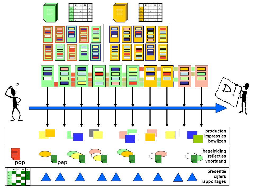 begeleiding reflecties voortgang producten impressies bewijzen presentie cijfers rapportages poppap C1C2C3C4 Kt1xxx Kt2xx Kt3xx Kt4x Kt5xx C1C2C3C4 Kt