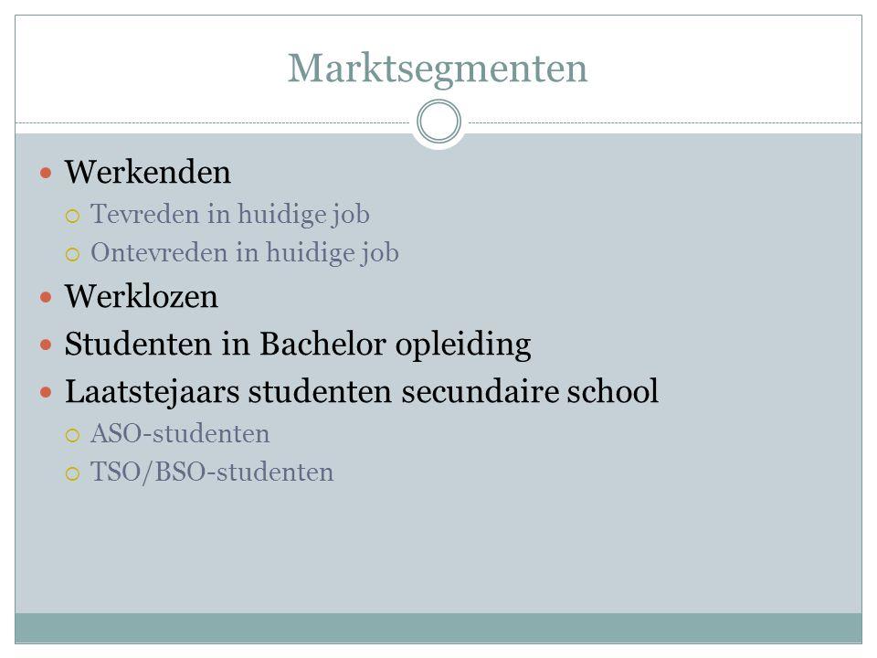 Marktsegmenten Werkenden  Tevreden in huidige job  Ontevreden in huidige job Werklozen Studenten in Bachelor opleiding Laatstejaars studenten secund