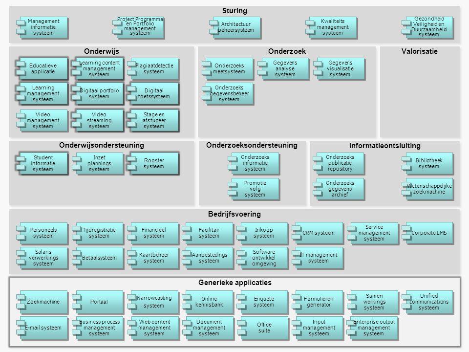 Informatieontsluiting Onderzoeksondersteuning Onderzoek Onderwijsondersteuning Onderwijs Bedrijfsvoering Sturing Financieel systeem Personeels systeem