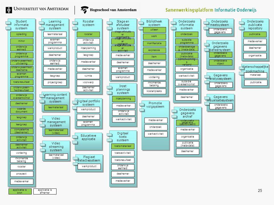 25 applicatie is afnemer applicatie is bron Digitaal toets systeem toetsmateriaal onderwijs eenheid toetsactiviteit toetsresultaat deelnemer Digitaal