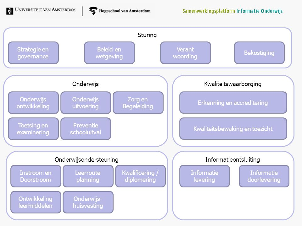 Onderwijsondersteuning Sturing Strategie en governance Verant woording Bekostiging Onderwijs- huisvesting Kwaliteitswaarborging Kwaliteitsbewaking en