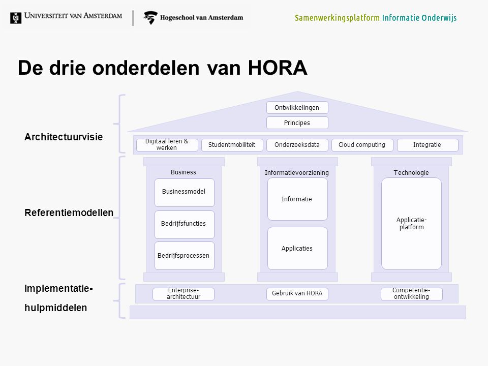 4 Ontwikkelingen Principes OnderzoeksdataCloud computingIntegratie Businessmodel Bedrijfsfuncties Bedrijfsprocessen Informatie Applicaties Technologie Applicatie- platform Informatievoorziening Business Enterprise- architectuur Gebruik van HORA Competentie- ontwikkeling De drie onderdelen van HORA Architectuurvisie Referentiemodellen Implementatie- hulpmiddelen Architectuurvisie Referentiemodellen Implementatie- hulpmiddelen