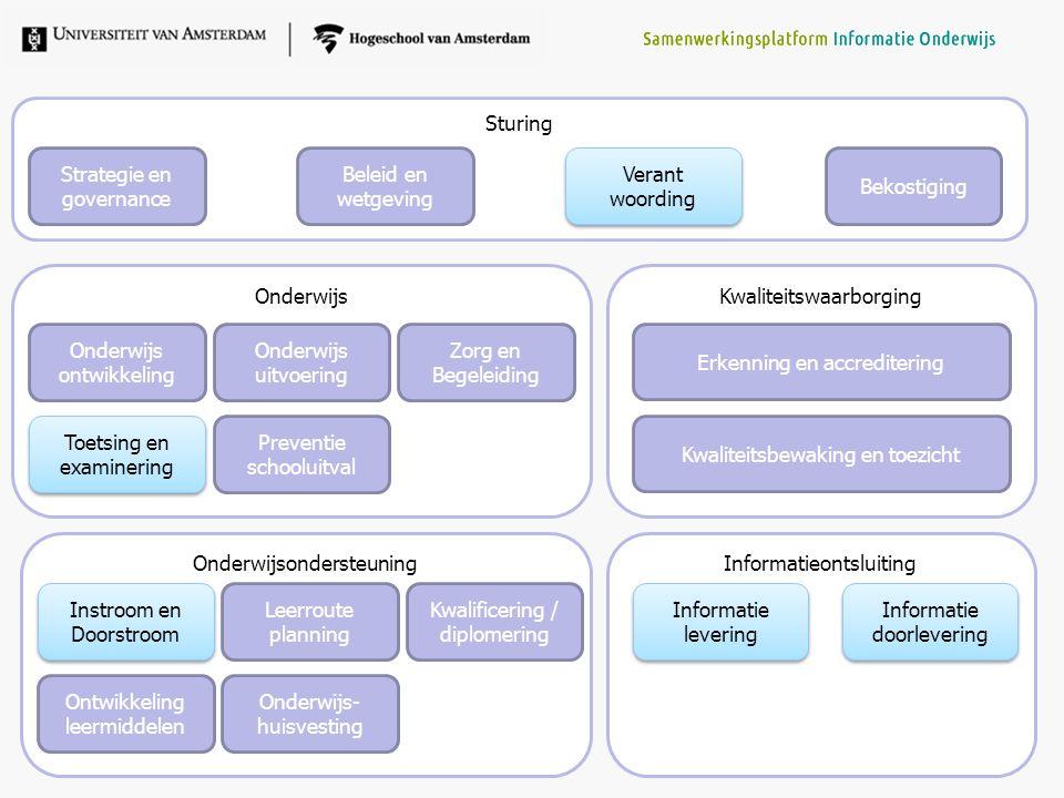 Onderwijsondersteuning Sturing Strategie en governance Verant woording Verant woording Bekostiging Onderwijs- huisvesting Kwaliteitswaarborging Kwalit