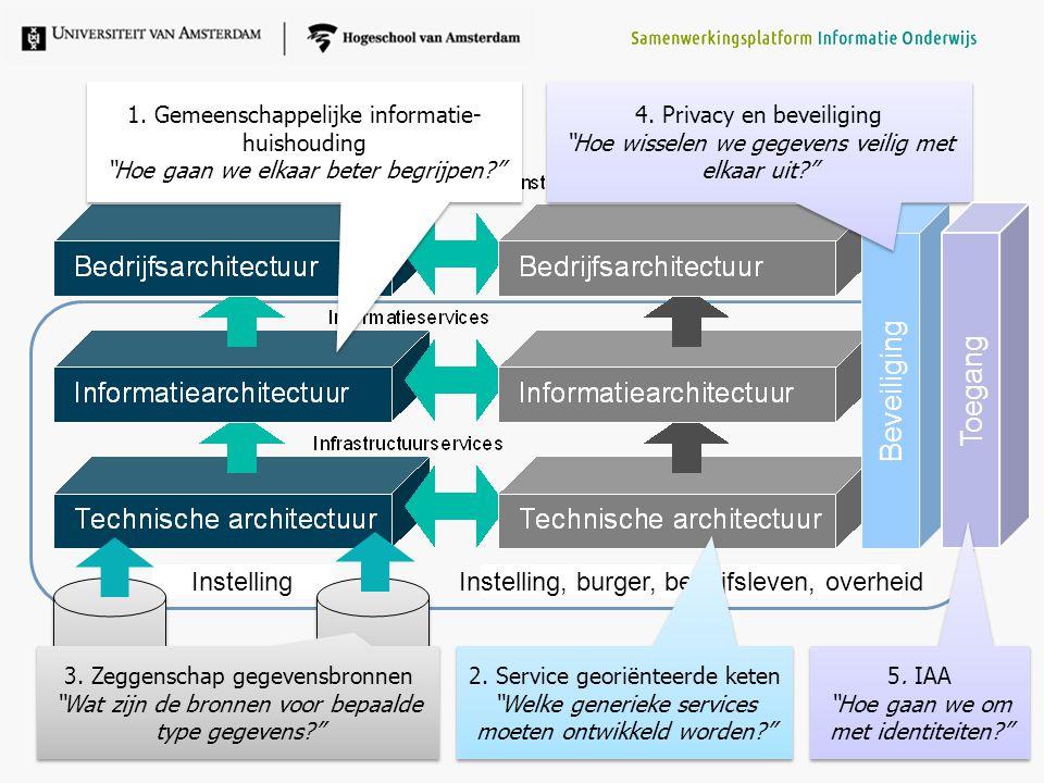 """InstellingInstelling, burger, bedrijfsleven, overheid 2. Service georiënteerde keten """"Welke generieke services moeten ontwikkeld worden?"""" 2. Service g"""