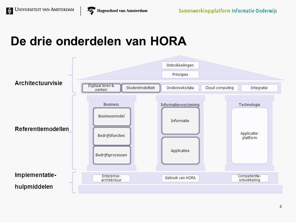 Toepassingsmogelijkheden HORA 5 Algemene toepassingen architectuur: Het geven van inzicht in verbetermogelijkheden Het geven van inzicht in de relevante aspecten en complexiteit van een verandergebied Het geven van inzicht in de scope van projecten en de relaties met andere projecten Het geven van inzicht in koppelvlakken en mogelijke samenwerking binnen een instelling Het faciliteren van discussie en besluitvorming over eigenaarschap Algemene toepassingen architectuur: Het geven van inzicht in verbetermogelijkheden Het geven van inzicht in de relevante aspecten en complexiteit van een verandergebied Het geven van inzicht in de scope van projecten en de relaties met andere projecten Het geven van inzicht in koppelvlakken en mogelijke samenwerking binnen een instelling Het faciliteren van discussie en besluitvorming over eigenaarschap Specifieke toepassingen HORA: Het vergelijken van de inrichting van verschillende instellingen Het geven van inzicht in mogelijkheden voor samenwerking Het versnellen van het opstellen van een instellingsarchitectuur Eenduidiger communicatie naar leveranciers