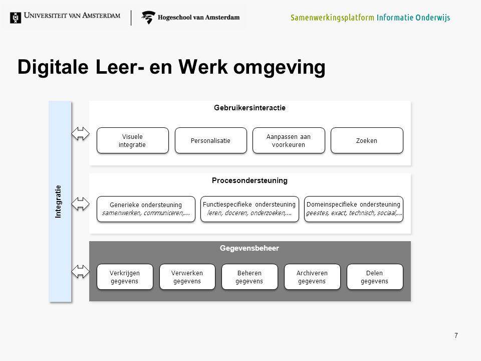 Digitale Leer- en Werk omgeving 7 Procesondersteuning Gegevensbeheer Gebruikersinteractie Integratie Verkrijgen gegevens Beheren gegevens Archiveren g