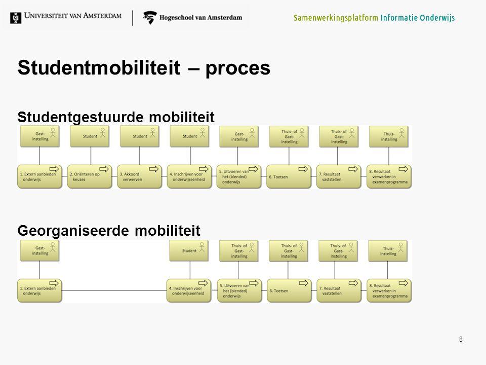 Studentmobiliteit – proces Studentgestuurde mobiliteit Georganiseerde mobiliteit Studentgestuurde mobiliteit Georganiseerde mobiliteit 8
