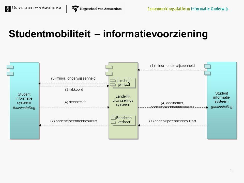 Studentmobiliteit – informatievoorziening 9 Student informatie systeem thuisinstelling Landelijk uitwisselings systeem Student informatie systeem gast