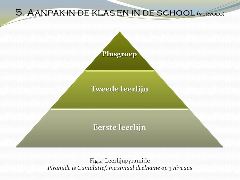 Plusgroep Tweede leerlijn Eerste leerlijn 5. Aanpak in de klas en in de school (vervolg) Fig.2: Leerlijnpyramide Piramide is Cumulatief: maximaal deel