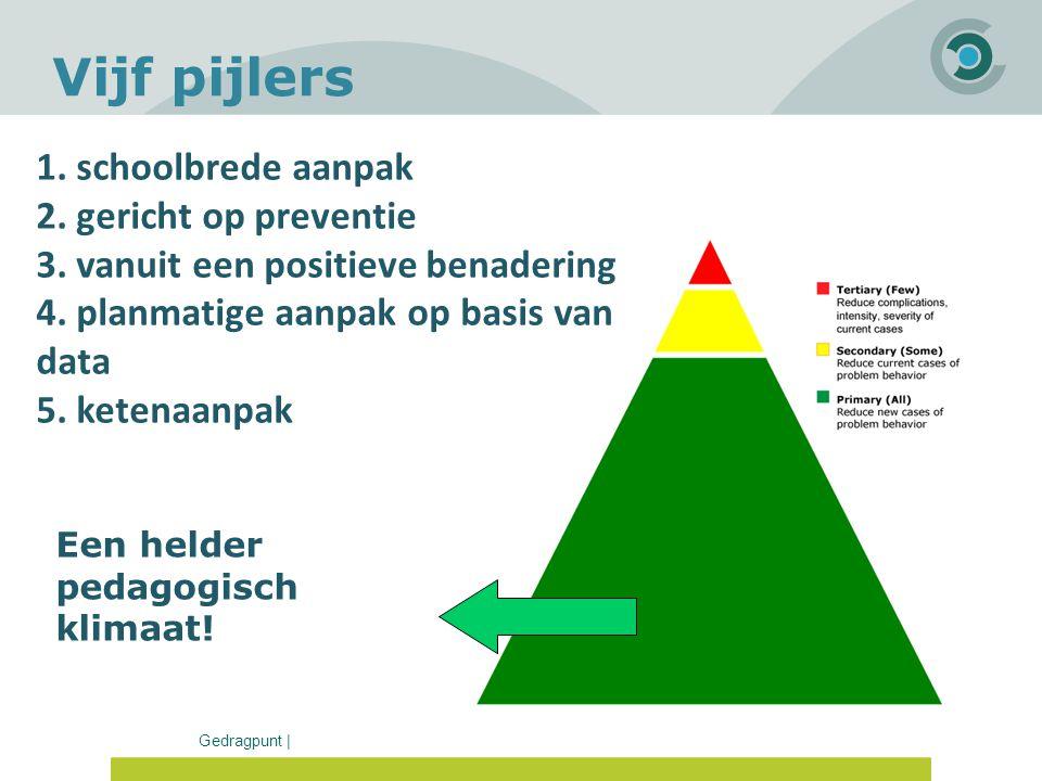 Gedragpunt | Vijf pijlers 1. schoolbrede aanpak 2. gericht op preventie 3. vanuit een positieve benadering 4. planmatige aanpak op basis van data 5. k