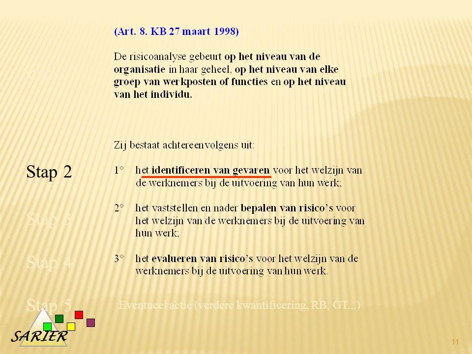 SARIER 11 Stap 1 Stap 2 Stap 4 Stap 3 Stap 5 Eventueel actie (verdere kwantificering, RB, GT...)
