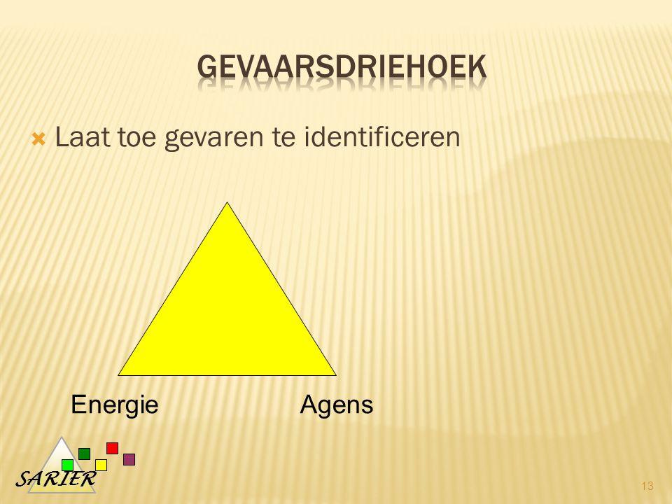 SARIER  Laat toe gevaren te identificeren 13 EnergieAgens