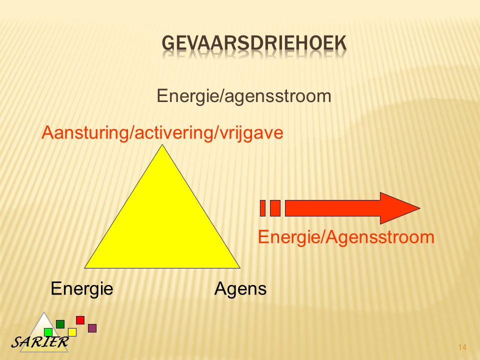 SARIER Energie/agensstroom 14 EnergieAgens Aansturing/activering/vrijgave Energie/Agensstroom