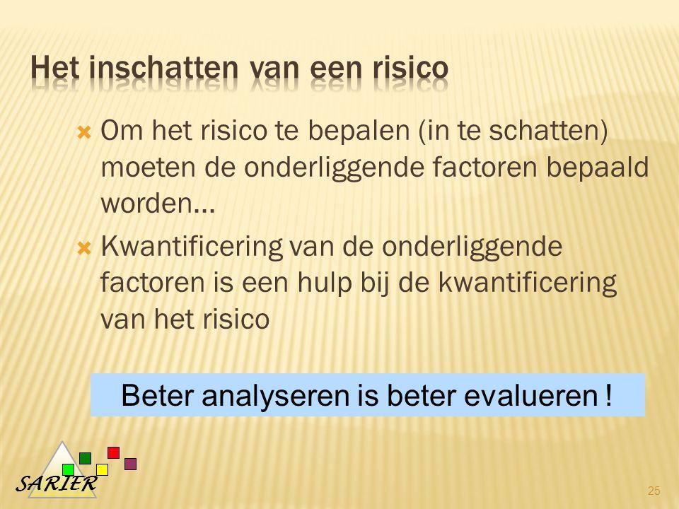 SARIER  Om het risico te bepalen (in te schatten) moeten de onderliggende factoren bepaald worden...
