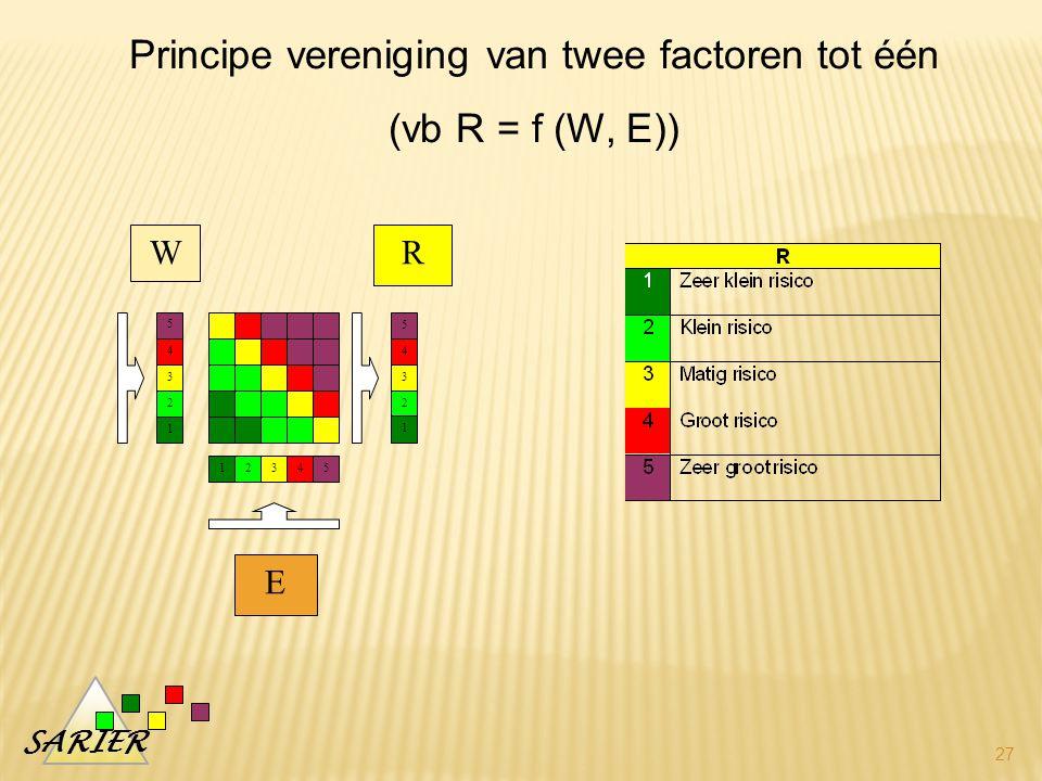 SARIER 27 W E R 5 4 3 2 1 5 4 3 2 1 54321 Principe vereniging van twee factoren tot één (vb R = f (W, E))