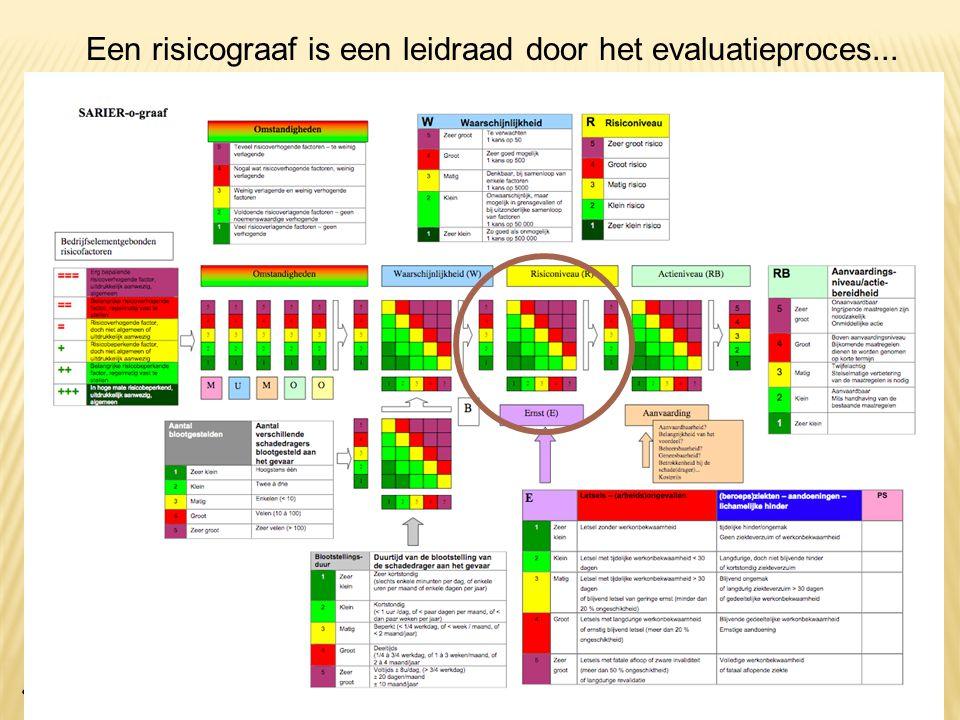 SARIER 28 Een risicograaf is een leidraad door het evaluatieproces...