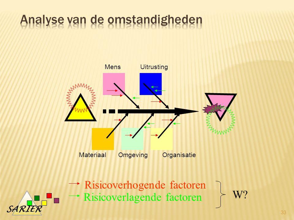 SARIER 33 MensUitrusting MateriaalOmgevingOrganisatie Risicoverhogende factoren Risicoverlagende factoren W?