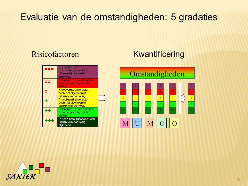SARIER 35 5 4 3 2 1 5 4 3 2 1 5 4 3 2 1 5 4 3 2 1 5 4 3 2 1 MUMOO Omstandigheden 5 4 3 2 1 Risicofactoren Evaluatie van de omstandigheden: 5 gradaties Kwantificering