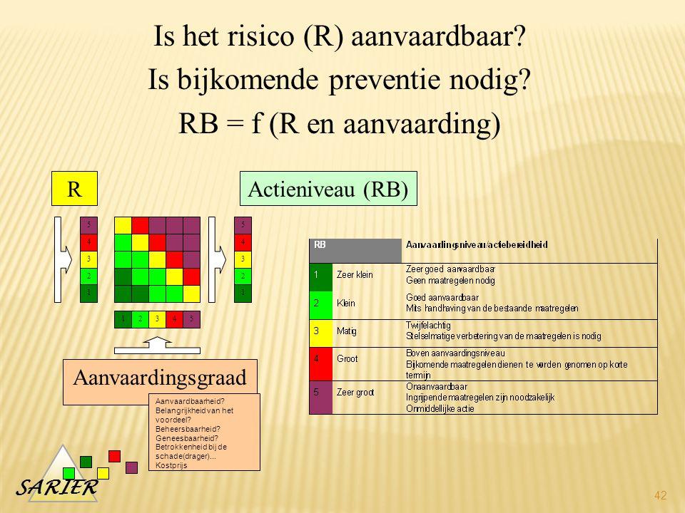 SARIER 42 Is het risico (R) aanvaardbaar.Is bijkomende preventie nodig.