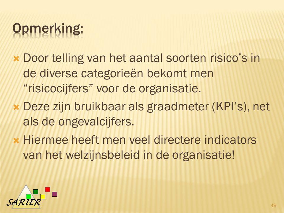 SARIER  Door telling van het aantal soorten risico's in de diverse categorieën bekomt men risicocijfers voor de organisatie.