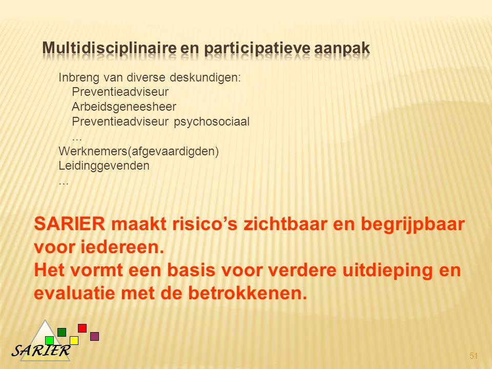 SARIER Inbreng van diverse deskundigen: Preventieadviseur Arbeidsgeneesheer Preventieadviseur psychosociaal...