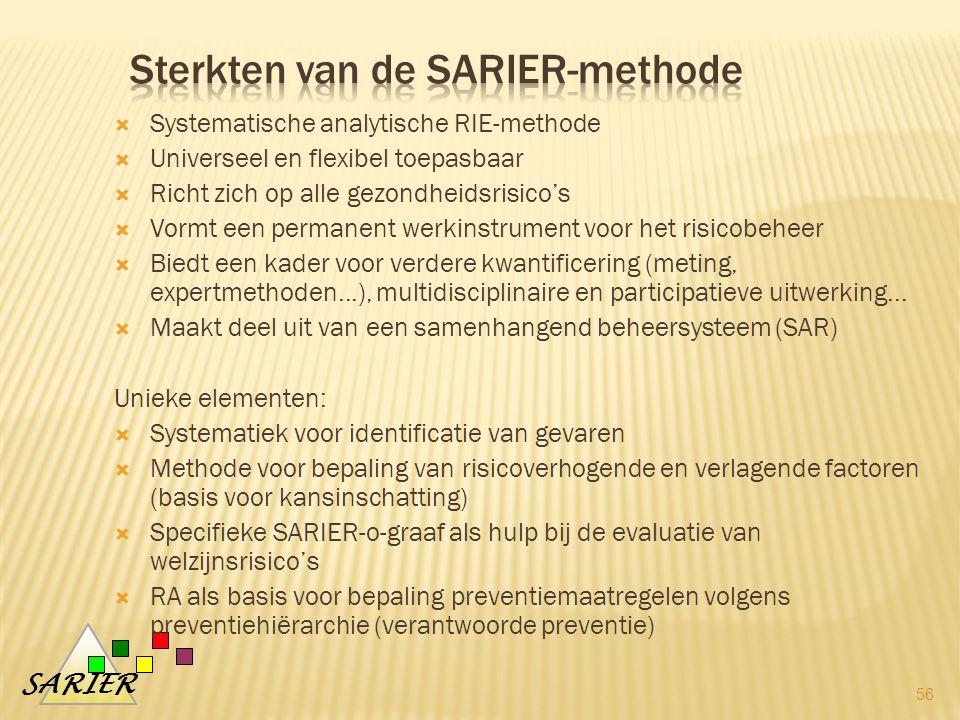 SARIER  Systematische analytische RIE-methode  Universeel en flexibel toepasbaar  Richt zich op alle gezondheidsrisico's  Vormt een permanent werkinstrument voor het risicobeheer  Biedt een kader voor verdere kwantificering (meting, expertmethoden...), multidisciplinaire en participatieve uitwerking...