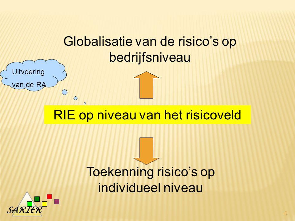SARIER 6 RIE op niveau van het risicoveld Globalisatie van de risico's op bedrijfsniveau Toekenning risico's op individueel niveau Uitvoering van de RA
