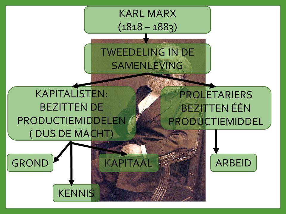 KARL MARX (1818 – 1883) TWEEDELING IN DE SAMENLEVING KAPITALISTEN: BEZITTEN DE PRODUCTIEMIDDELEN ( DUS DE MACHT) PROLETARIERS BEZITTEN ÉÉN PRODUCTIEMI