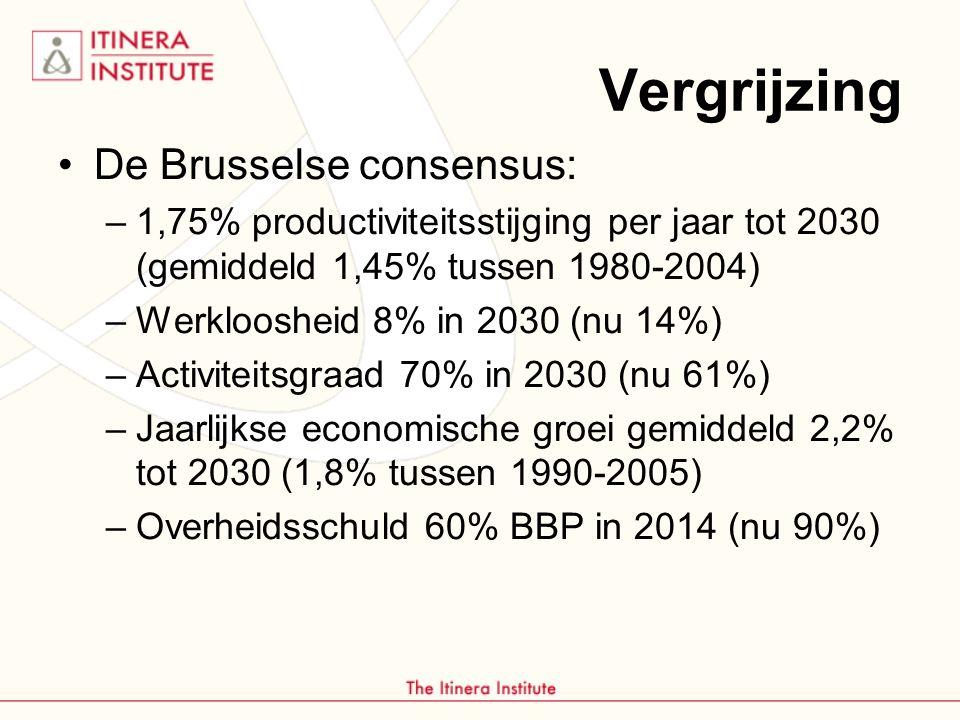 Vergrijzing De Brusselse consensus: –1,75% productiviteitsstijging per jaar tot 2030 (gemiddeld 1,45% tussen 1980-2004) –Werkloosheid 8% in 2030 (nu 14%) –Activiteitsgraad 70% in 2030 (nu 61%) –Jaarlijkse economische groei gemiddeld 2,2% tot 2030 (1,8% tussen 1990-2005) –Overheidsschuld 60% BBP in 2014 (nu 90%)