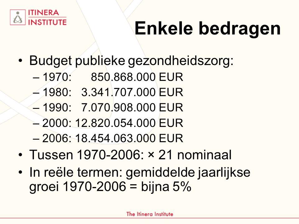 Enkele bedragen Budget publieke gezondheidszorg: –1970: 850.868.000 EUR –1980: 3.341.707.000 EUR –1990: 7.070.908.000 EUR –2000: 12.820.054.000 EUR –2006: 18.454.063.000 EUR Tussen 1970-2006: × 21 nominaal In reële termen: gemiddelde jaarlijkse groei 1970-2006 = bijna 5%