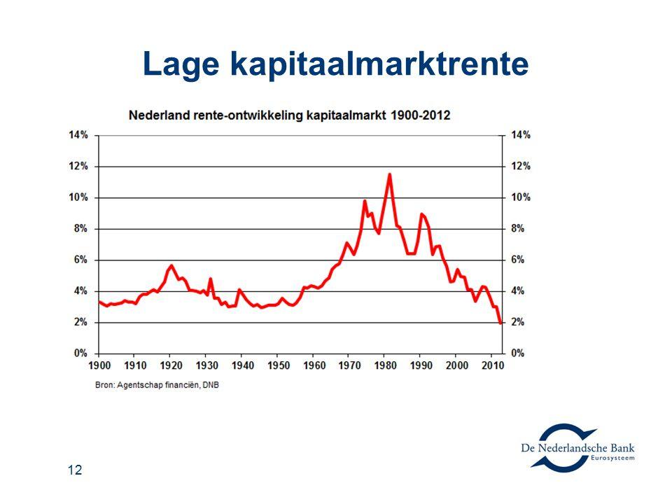 Lage kapitaalmarktrente 12