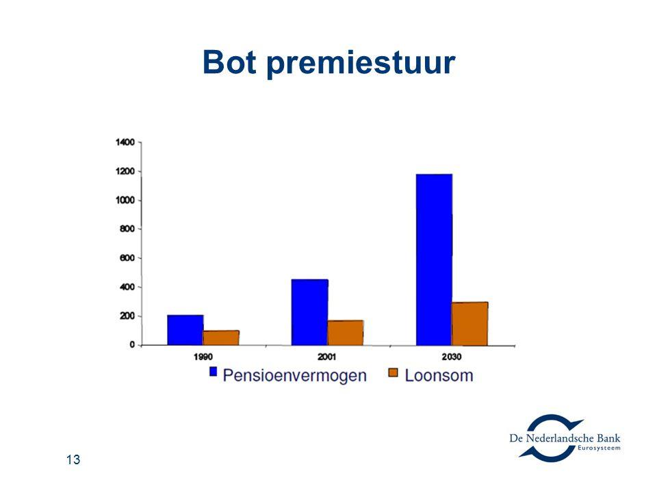 Bot premiestuur 13