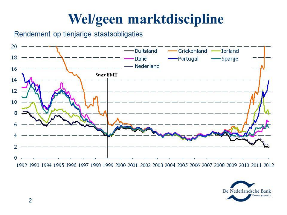 2 Wel/geen marktdiscipline Rendement op tienjarige staatsobligaties